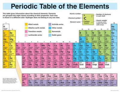 Periodic table of the elements by frank schaffer school specialty periodic table of the elements by frank schaffer school specialty publishing carson dellosa publishing 9780768212891 reviews description and more urtaz Choice Image