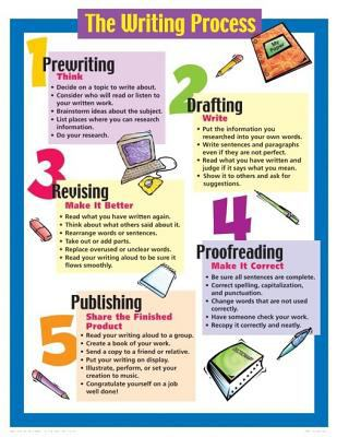 writing process publishing The writing process prewriting or invention planning drafting revising editing proofreading publishing since the 1980's, most writing instructors have led.