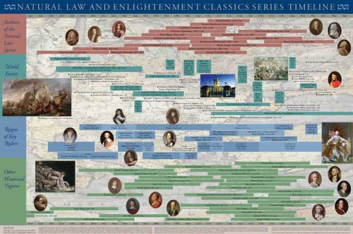 Natural Law and Enlightenment Classics Series Timeline Poster 9780865975668