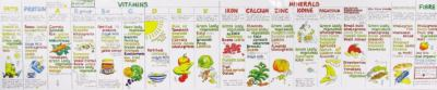 Vitamin Chart 9780953622214