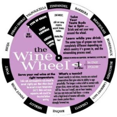 Food & Wine Matching Wheel 9781891267277