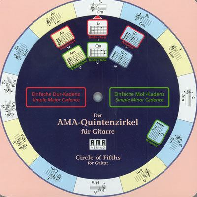 AMA-Circle of Fifths for Guitar 9783899220636