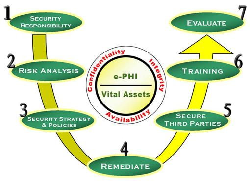 HIPAA Security Rule: Administrative Requirements EB9780974294636