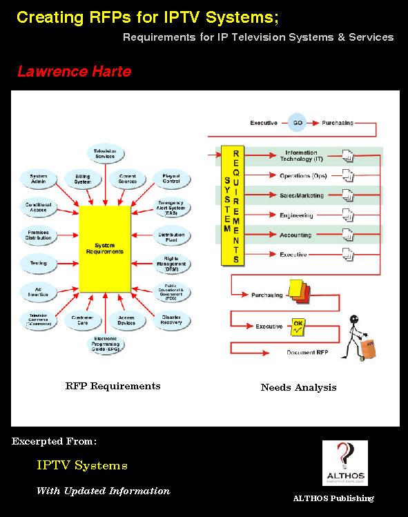 Creating Rfps for Iptv Systems; Requirements for IP Television Systems & Services EB9785551657422